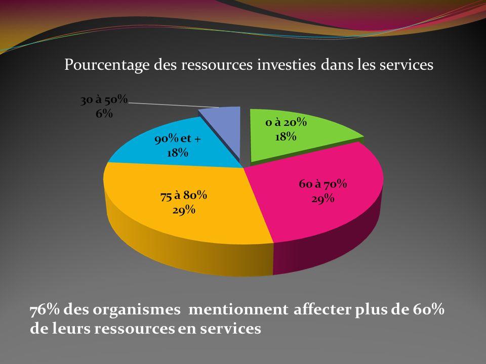76% des organismes mentionnent affecter plus de 60% de leurs ressources en services Pourcentage des ressources investies dans les services