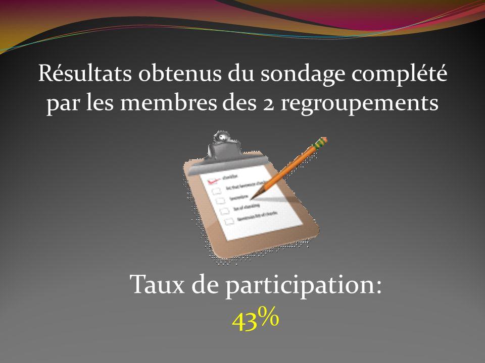 Résultats obtenus du sondage complété par les membres des 2 regroupements Taux de participation: 43%