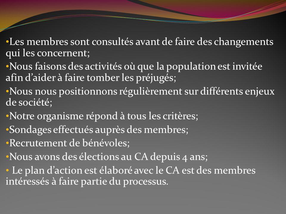 Les membres sont consultés avant de faire des changements qui les concernent; Nous faisons des activités où que la population est invitée afin daider à faire tomber les préjugés; Nous nous positionnons régulièrement sur différents enjeux de société; Notre organisme répond à tous les critères; Sondages effectués auprès des membres; Recrutement de bénévoles; Nous avons des élections au CA depuis 4 ans; Le plan daction est élaboré avec le CA est des membres intéressés à faire partie du processus.