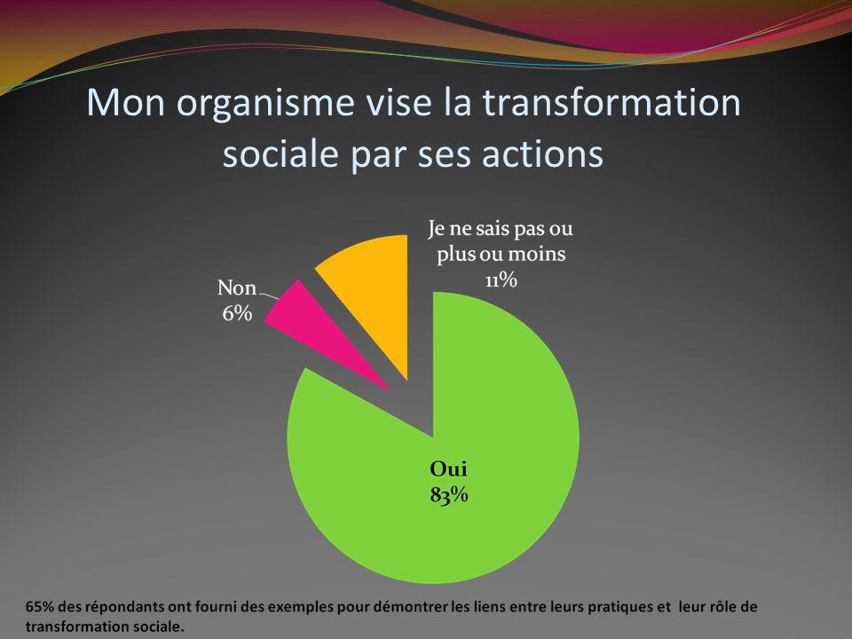 Mon organisme vise la transformation sociale par ses actions