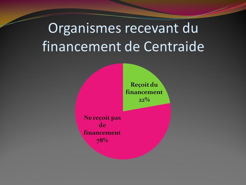 Organismes recevant du financement de Centraide