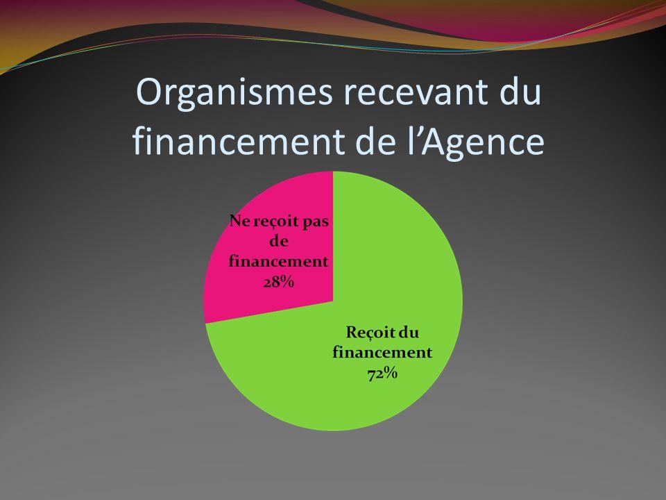 Organismes recevant du financement de lAgence