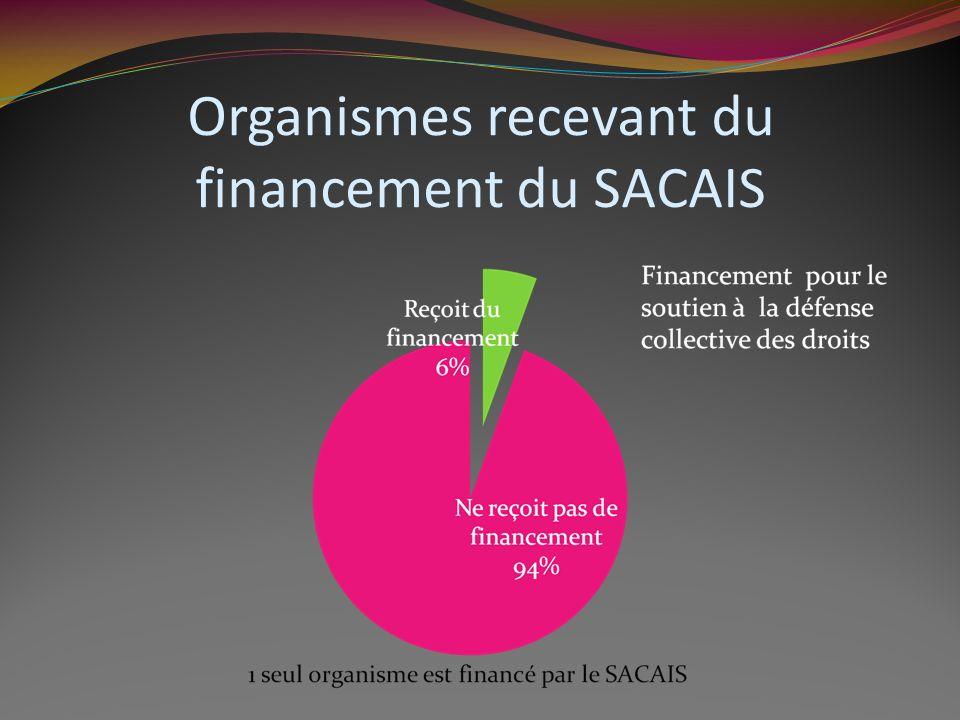 Organismes recevant du financement du SACAIS