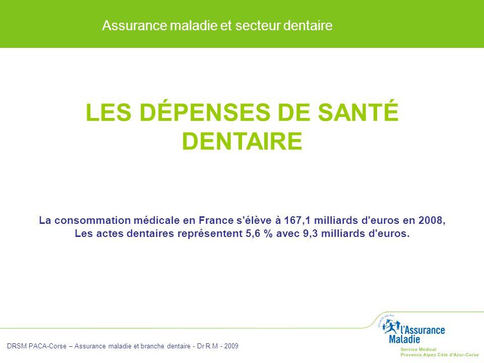 Assurance maladie et secteur dentaire DRSM PACA-Corse – Assurance maladie et branche dentaire - Dr R.M - 2009 LES DÉPENSES DE SANTÉ DENTAIRE La consom