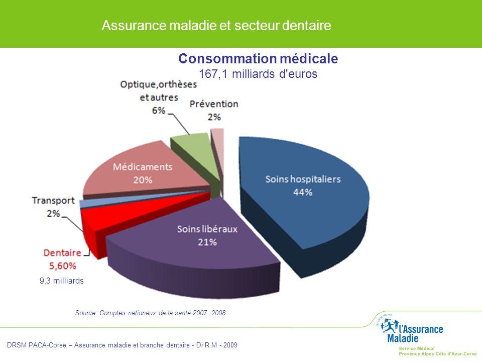 DRSM PACA-Corse – Assurance maladie et branche dentaire - Dr R.M - 2009 Source: Comptes nationaux de la santé 2007,2008 Consommation médicale 167,1 mi