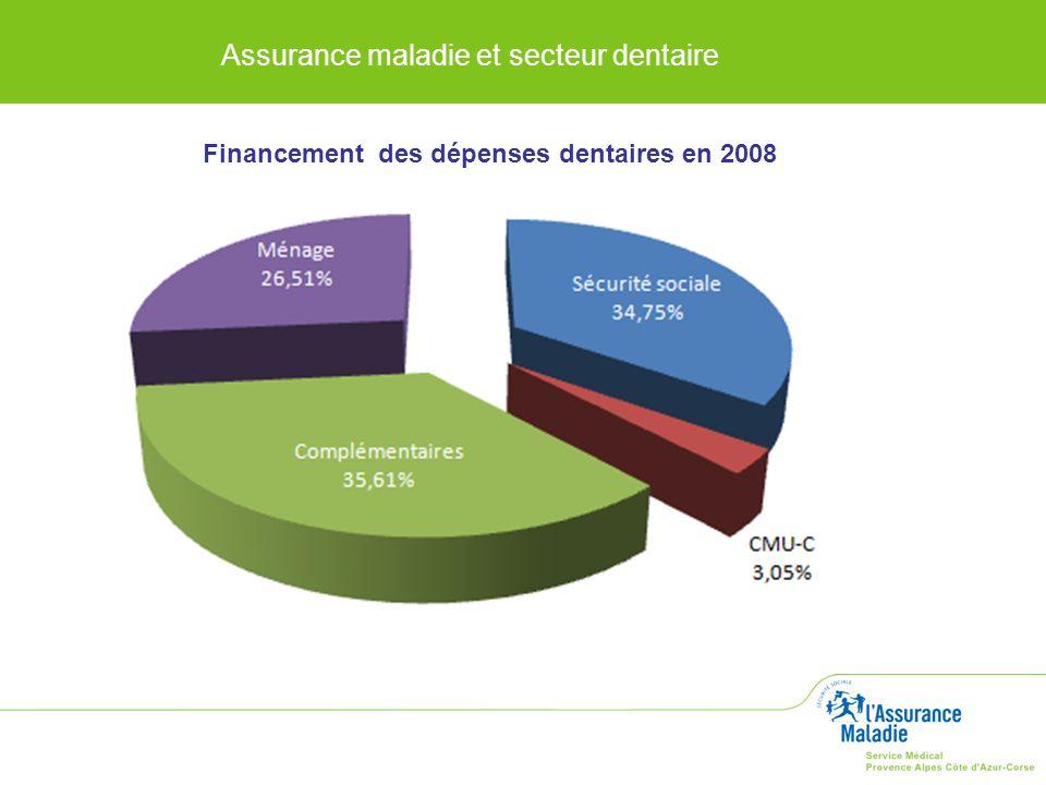 Assurance maladie et secteur dentaire Financement des dépenses dentaires en 2008
