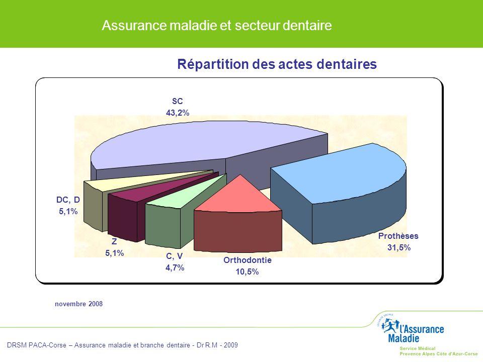 Assurance maladie et secteur dentaire DRSM PACA-Corse – Assurance maladie et branche dentaire - Dr R.M - 2009 novembre 2008 Répartition des actes dent