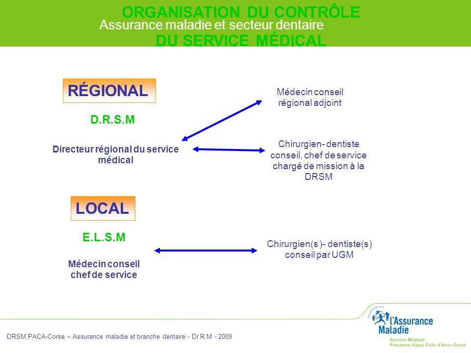Assurance maladie et secteur dentaire DRSM PACA-Corse – Assurance maladie et branche dentaire - Dr R.M - 2009 RÉGIONAL D.R.S.M Directeur régional du s