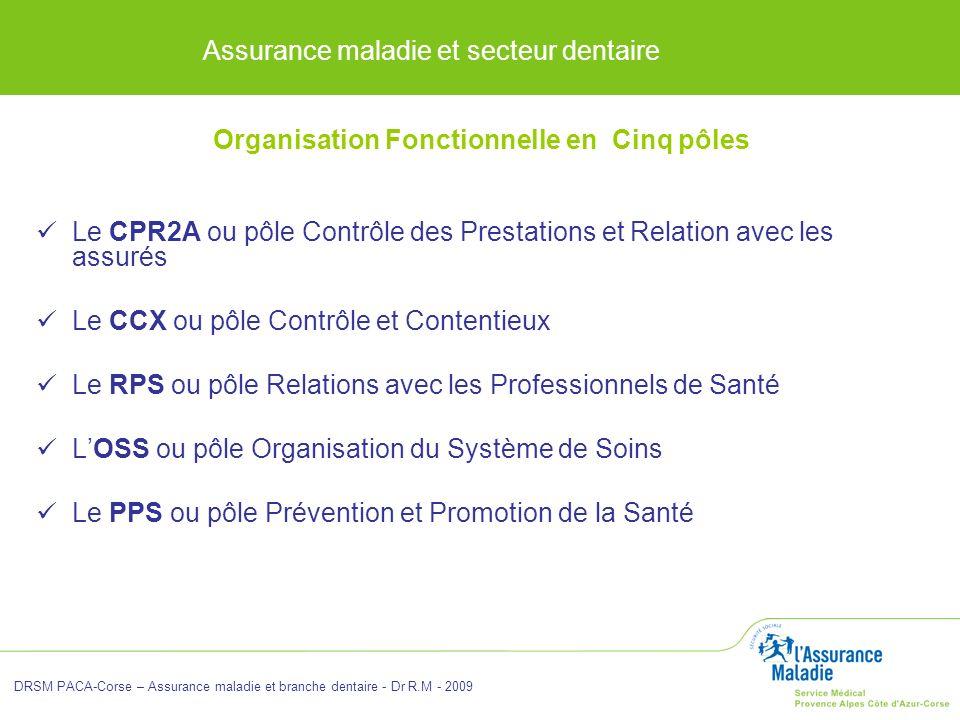 Assurance maladie et secteur dentaire DRSM PACA-Corse – Assurance maladie et branche dentaire - Dr R.M - 2009 Organisation Fonctionnelle en Cinq pôles