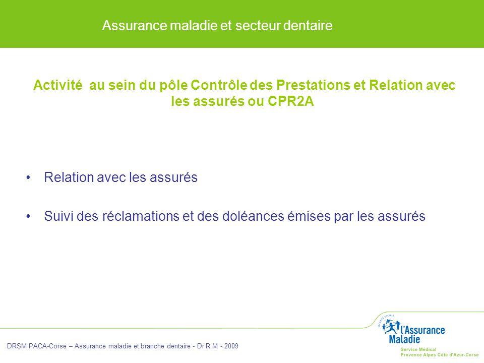 Assurance maladie et secteur dentaire DRSM PACA-Corse – Assurance maladie et branche dentaire - Dr R.M - 2009 Activité au sein du pôle Contrôle des Pr