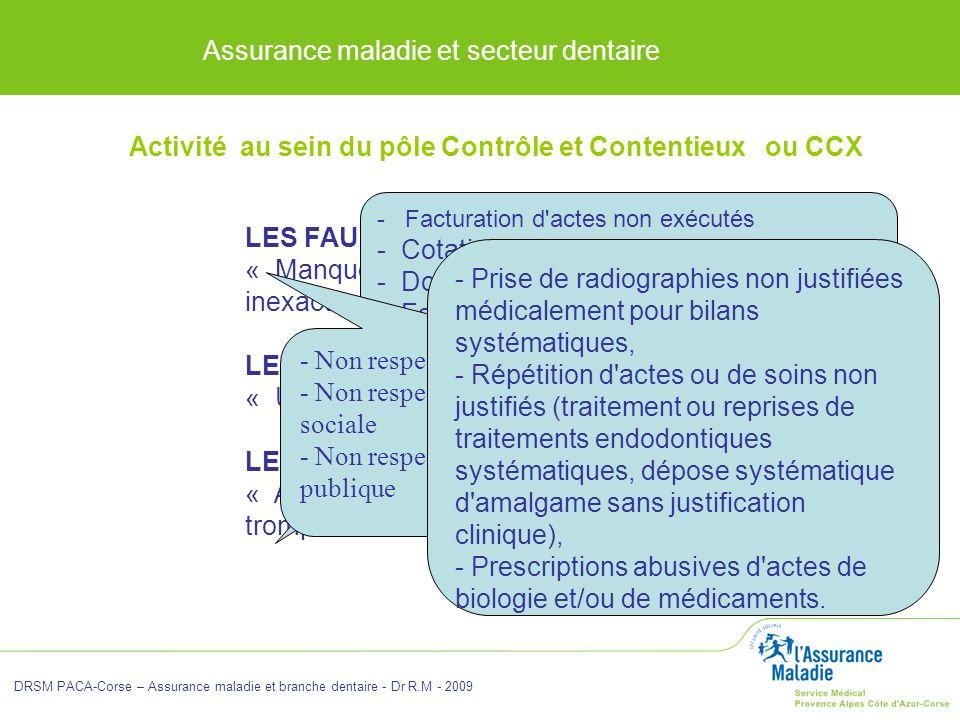 Assurance maladie et secteur dentaire DRSM PACA-Corse – Assurance maladie et branche dentaire - Dr R.M - 2009 LES FAUTES : « Manquement à une règle ou