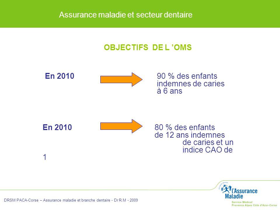 Assurance maladie et secteur dentaire DRSM PACA-Corse – Assurance maladie et branche dentaire - Dr R.M - 2009 En 2010 90 % des enfants indemnes de car
