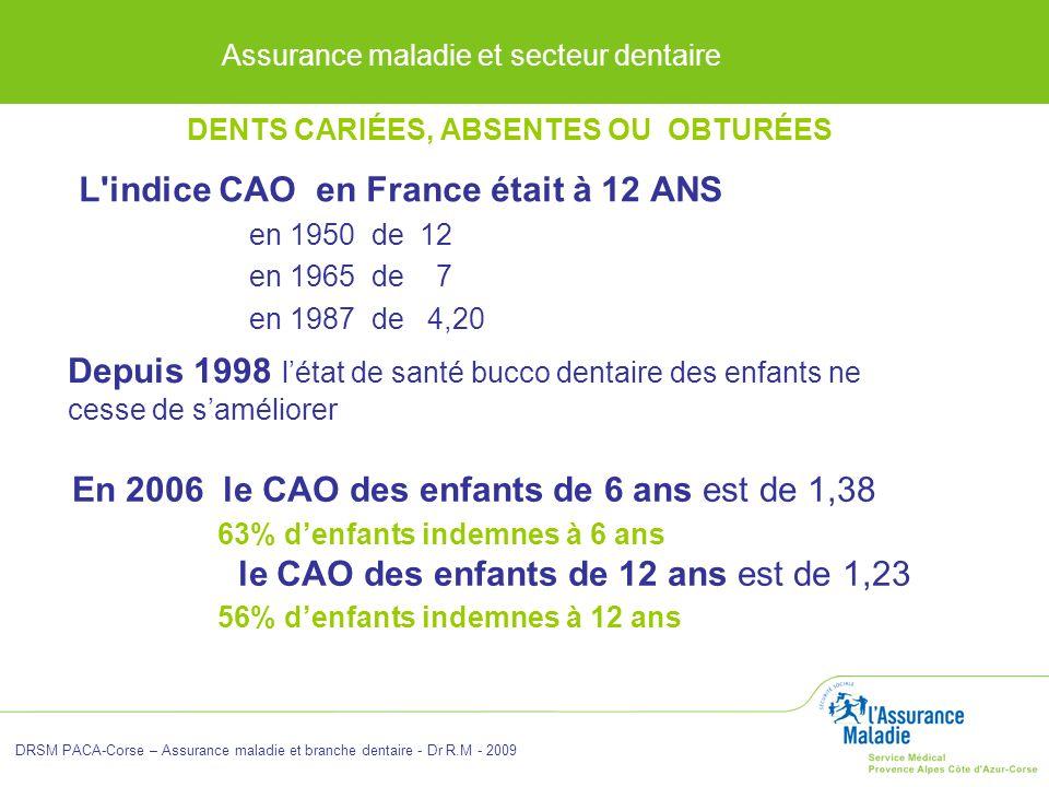 Assurance maladie et secteur dentaire DRSM PACA-Corse – Assurance maladie et branche dentaire - Dr R.M - 2009 L'indice CAO en France était à 12 ANS en