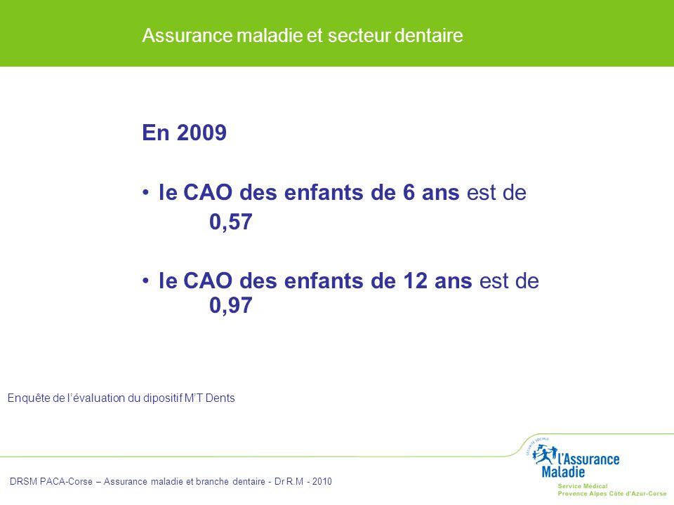 Assurance maladie et secteur dentaire En 2009 le CAO des enfants de 6 ans est de 0,57 le CAO des enfants de 12 ans est de 0,97 Enquête de lévaluation