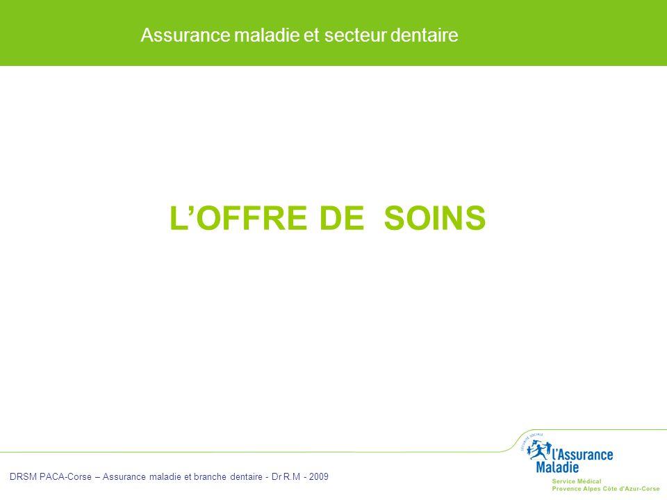 Assurance maladie et secteur dentaire DRSM PACA-Corse – Assurance maladie et branche dentaire - Dr R.M - 2009 LOFFRE DE SOINS