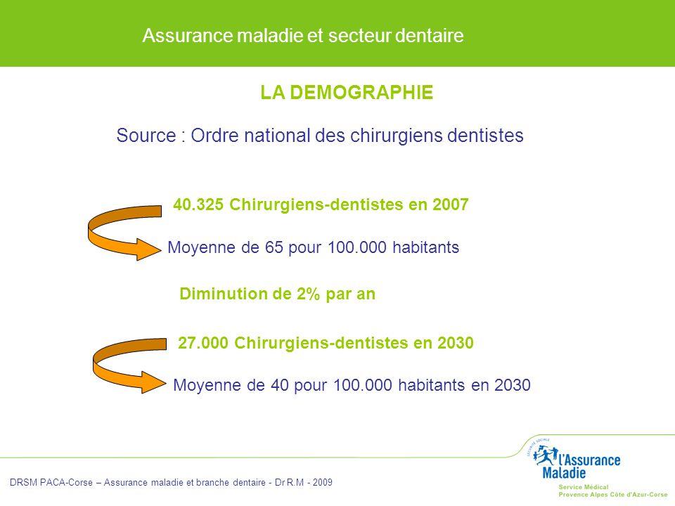 Assurance maladie et secteur dentaire DRSM PACA-Corse – Assurance maladie et branche dentaire - Dr R.M - 2009 LA DEMOGRAPHIE Source : Ordre national d