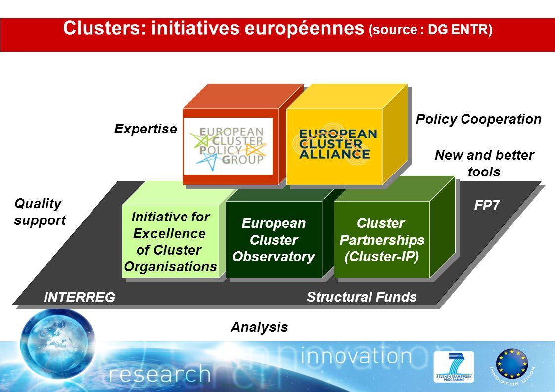 Clusters: initiatives européennes (source : DG ENTR) Initiative for Excellence of Cluster Organisations Initiative for Excellence of Cluster Organisations European Cluster Observatory European Cluster Observatory Cluster Partnerships (Cluster-IP) Cluster Partnerships (Cluster-IP) Structural Funds FP7 INTERREG Expertise Policy Cooperation Analysis New and better tools Quality support