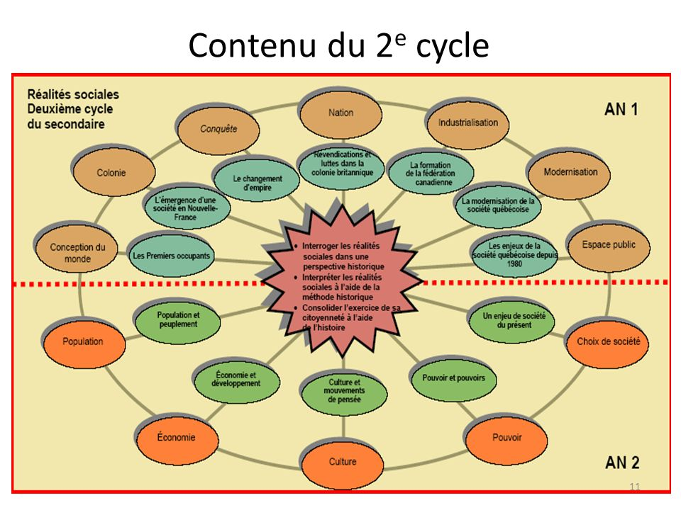 Contenu du 2 e cycle 11