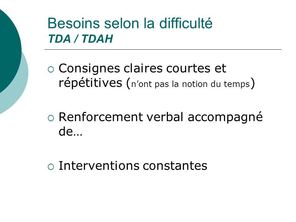 Besoins selon la difficulté TDA / TDAH Consignes claires courtes et répétitives ( nont pas la notion du temps ) Renforcement verbal accompagné de… Int