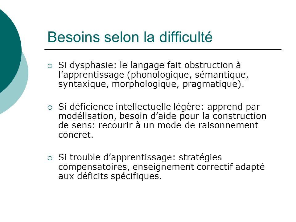 Besoins selon la difficulté Si dysphasie: le langage fait obstruction à lapprentissage (phonologique, sémantique, syntaxique, morphologique, pragmatiq
