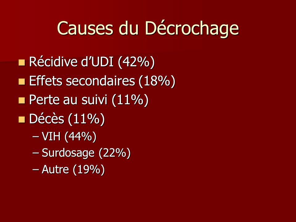 Causes du Décrochage Récidive dUDI (42%) Récidive dUDI (42%) Effets secondaires (18%) Effets secondaires (18%) Perte au suivi (11%) Perte au suivi (11