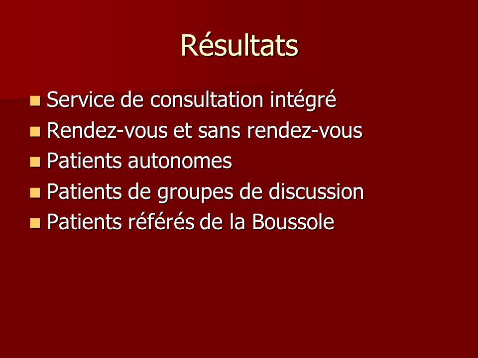 Résultats Service de consultation intégré Service de consultation intégré Rendez-vous et sans rendez-vous Rendez-vous et sans rendez-vous Patients aut