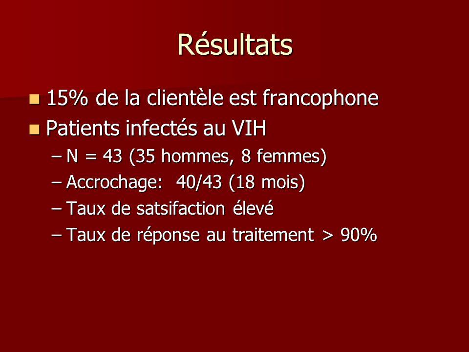 Résultats 15% de la clientèle est francophone 15% de la clientèle est francophone Patients infectés au VIH Patients infectés au VIH –N = 43 (35 hommes