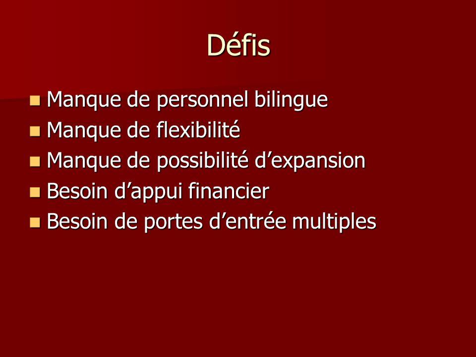 Défis Manque de personnel bilingue Manque de personnel bilingue Manque de flexibilité Manque de flexibilité Manque de possibilité dexpansion Manque de