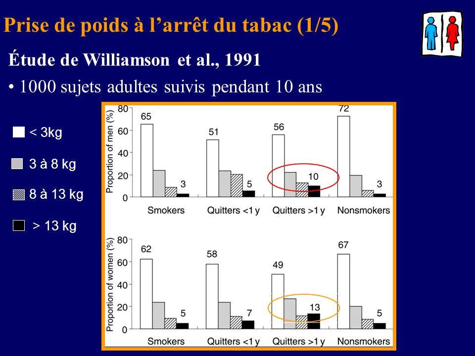 Prise de poids à larrêt du tabac (1/5) Étude de Williamson et al., 1991 1000 sujets adultes suivis pendant 10 ans < 3kg 3 à 8 kg 8 à 13 kg > 13 kg