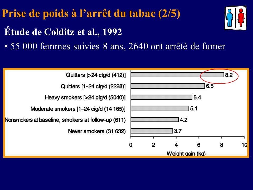 Prise de poids à larrêt du tabac (2/5) Étude de Colditz et al., 1992 55 000 femmes suivies 8 ans, 2640 ont arrêté de fumer