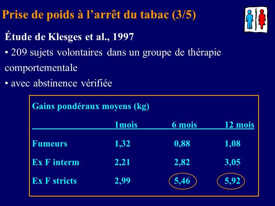Gains pondéraux moyens (kg) 1mois 6 mois12 mois Fumeurs1,32 0,881,08 Ex F interm2,21 2,823,05 Ex F stricts2,99 5,465,92 Étude de Klesges et al., 1997