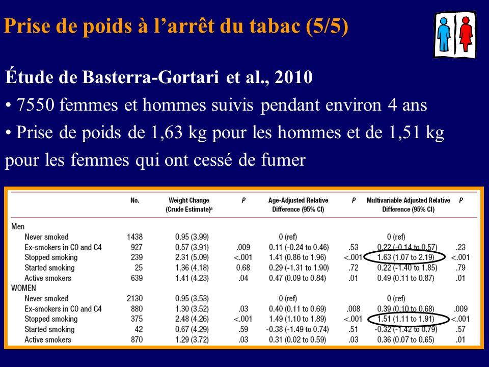 Prise de poids à larrêt du tabac (5/5) Étude de Basterra-Gortari et al., 2010 7550 femmes et hommes suivis pendant environ 4 ans Prise de poids de 1,6