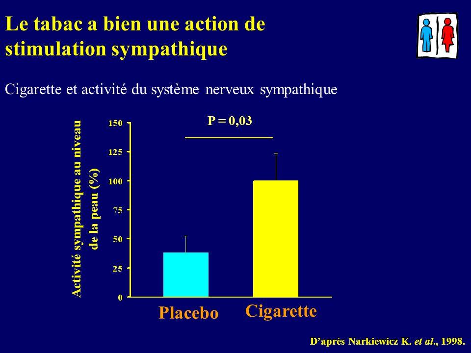 Daprès Narkiewicz K. et al., 1998. Placebo Cigarette P = 0,03 Le tabac a bien une action de stimulation sympathique Cigarette et activité du système n