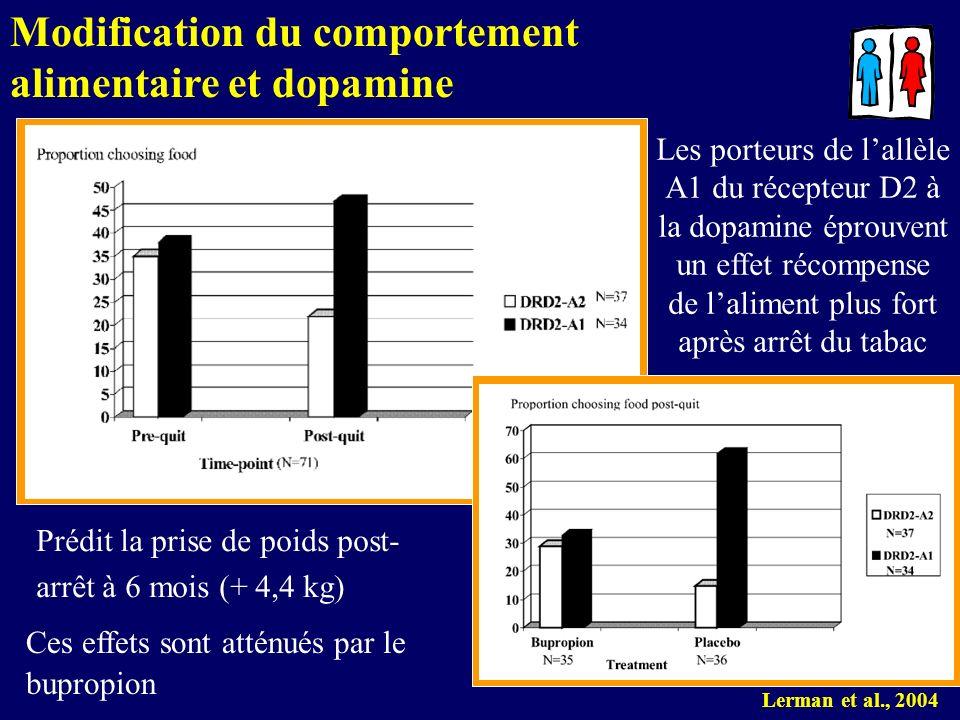 Lerman et al., 2004 Les porteurs de lallèle A1 du récepteur D2 à la dopamine éprouvent un effet récompense de laliment plus fort après arrêt du tabac