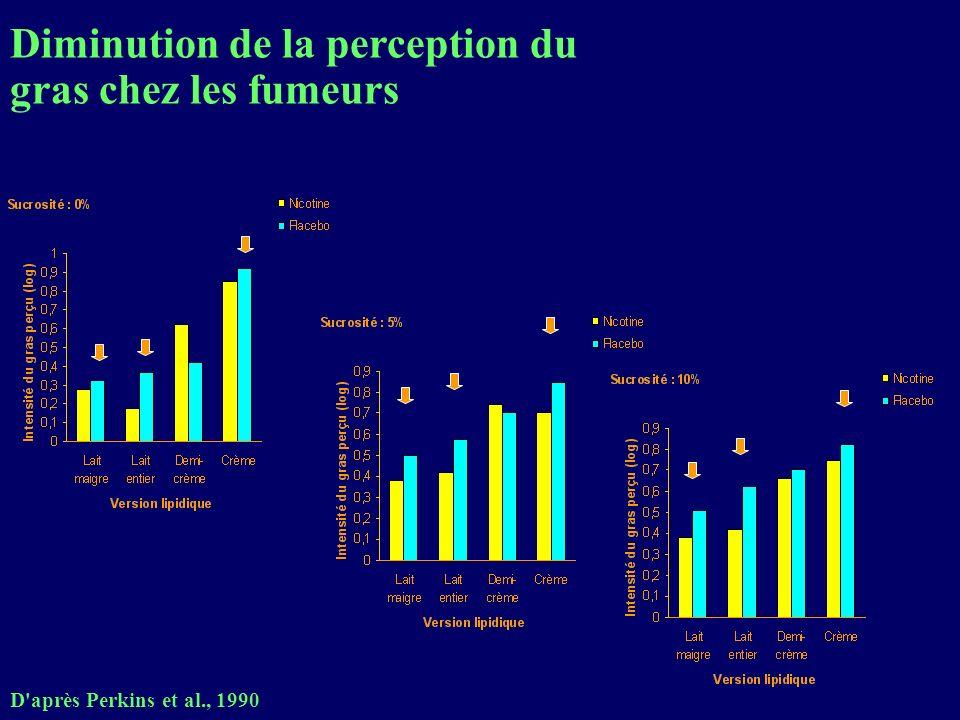 Diminution de la perception du gras chez les fumeurs D'après Perkins et al., 1990