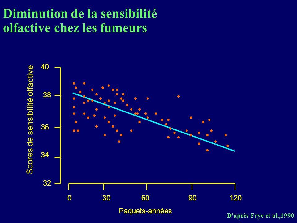 D'après Frye et al.,1990 0306090120 Paquets-années 36 32 34 38 40 Scores de sensibilité olfactive Diminution de la sensibilité olfactive chez les fume