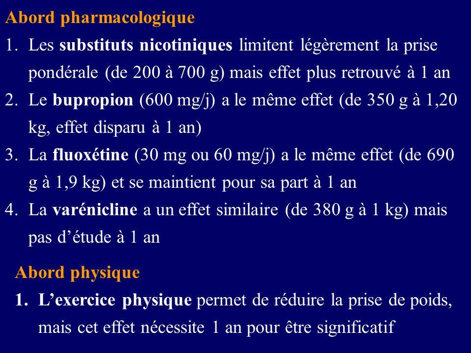 Abord pharmacologique 1.Les substituts nicotiniques limitent légèrement la prise pondérale (de 200 à 700 g) mais effet plus retrouvé à 1 an 2.Le bupro