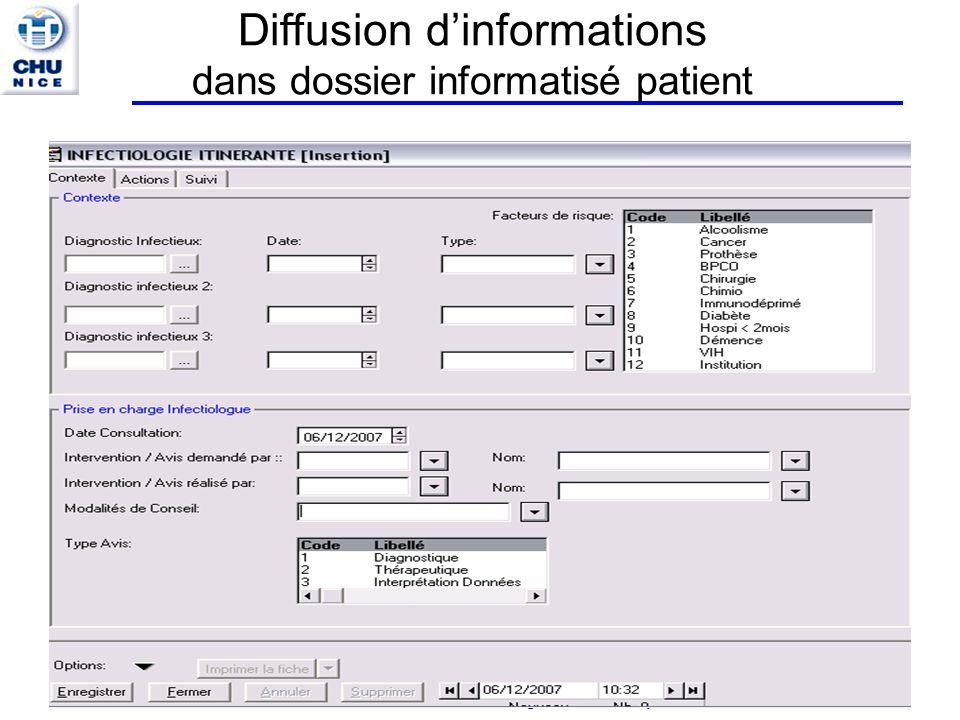 IFSI CHU 27/09/2013 – Bon Usage des antibiotiques Diffusion dinformations dans dossier informatisé patient