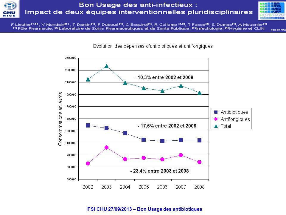 IFSI CHU 27/09/2013 – Bon Usage des antibiotiques - 17,6% entre 2002 et 2008 - 10,3% entre 2002 et 2008 - 23,4% entre 2003 et 2008