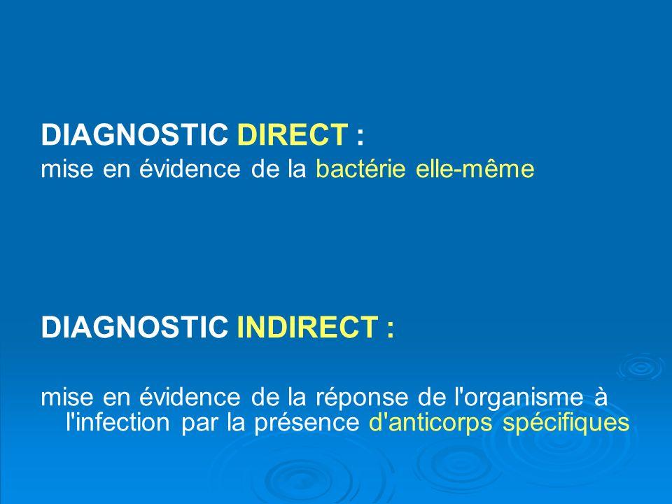 DIAGNOSTIC DIRECT : mise en évidence de la bactérie elle-même DIAGNOSTIC INDIRECT : mise en évidence de la réponse de l'organisme à l'infection par la