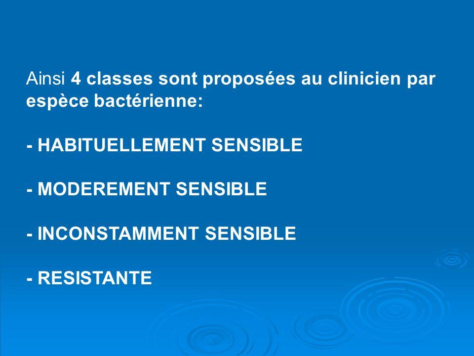 Ainsi 4 classes sont proposées au clinicien par espèce bactérienne: - HABITUELLEMENT SENSIBLE - MODEREMENT SENSIBLE - INCONSTAMMENT SENSIBLE - RESISTA