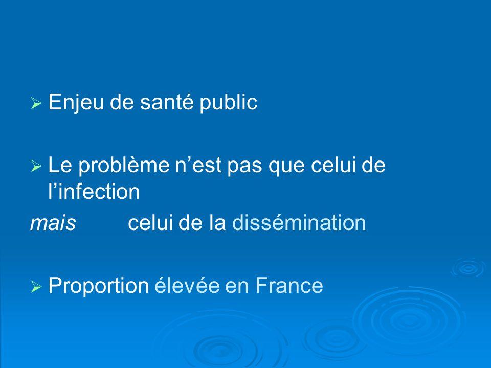 Enjeu de santé public Le problème nest pas que celui de linfection mais celui de la dissémination Proportion élevée en France