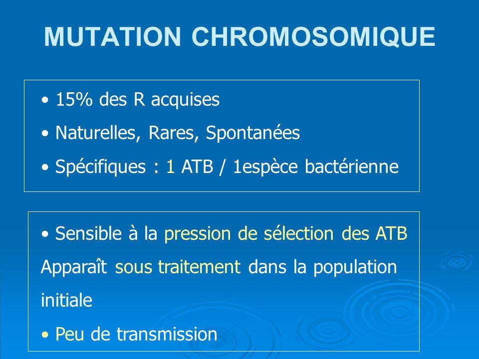 MUTATION CHROMOSOMIQUE 15% des R acquises Naturelles, Rares, Spontanées Spécifiques : 1 ATB / 1espèce bactérienne Sensible à la pression de sélection