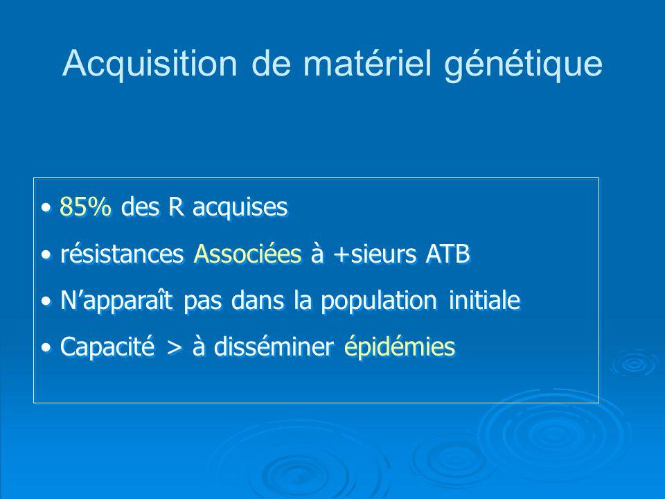 85% des R acquises résistances Associées à +sieurs ATB Napparaît pas dans la population initiale Capacité > à disséminer épidémies 85% des R acquises