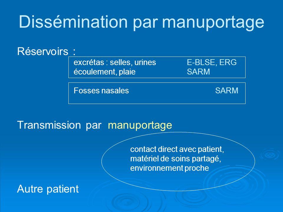 Dissémination par manuportage Réservoirs : excrétas : selles, urines E-BLSE, ERG écoulement, plaie SARM Fosses nasales SARM Transmission par manuporta