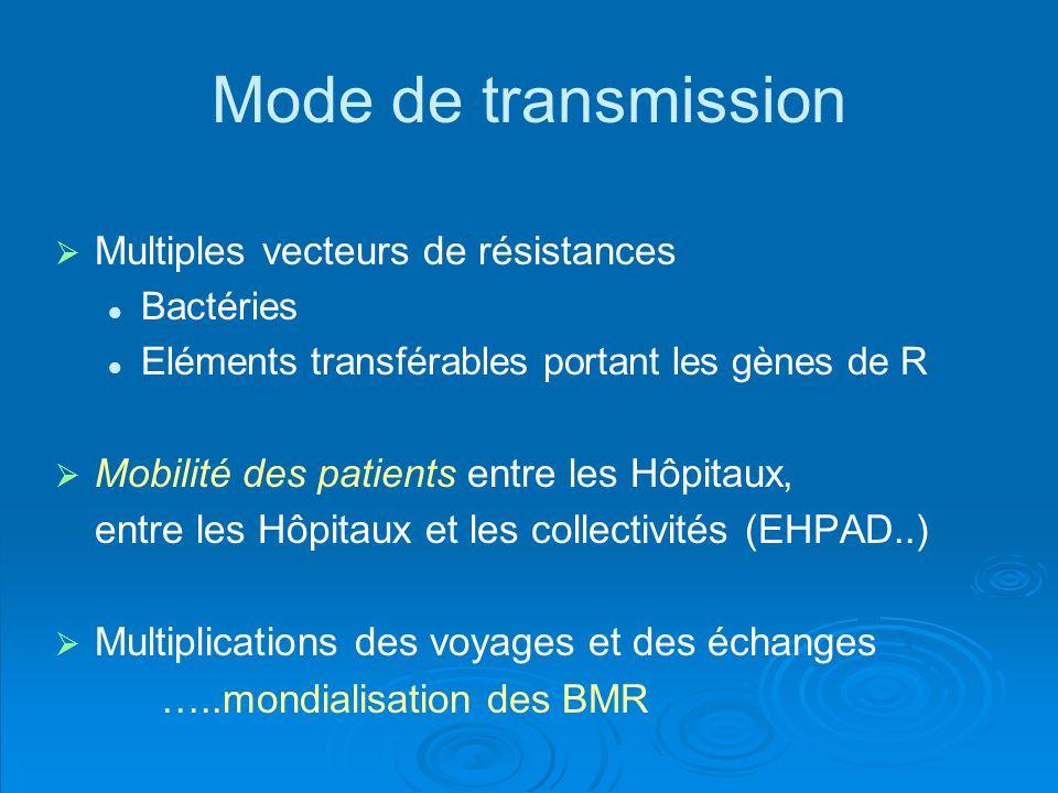 Mode de transmission Multiples vecteurs de résistances Bactéries Eléments transférables portant les gènes de R Mobilité des patients entre les Hôpitau