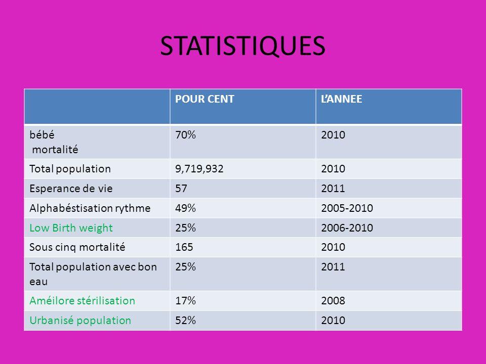 STATISTIQUES POUR CENTLANNEE bébé mortalité 70%2010 Total population9,719,9322010 Esperance de vie572011 Alphabéstisation rythme49%2005-2010 Low Birth
