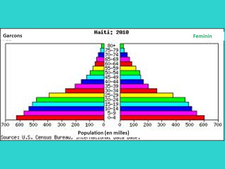 Population (en milles) Garcons Feminin