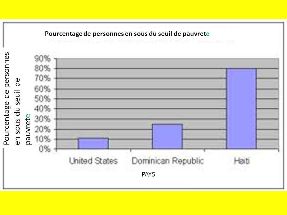 PAYS Pourcentage de personnes en sous du seuil de pauvrete