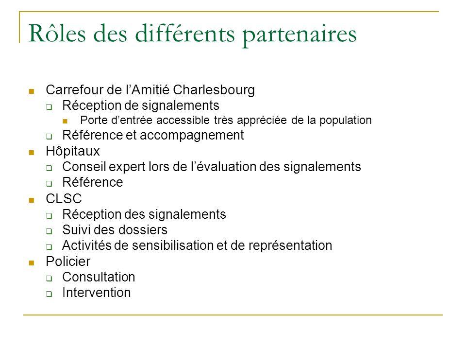 Rôles des différents partenaires Carrefour de lAmitié Charlesbourg Réception de signalements Porte dentrée accessible très appréciée de la population